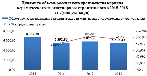 Объем производства керамического кирпича в 2018 году снизился на -5,5%