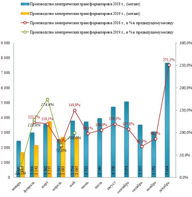 Производство электрических трансформаторов в 2018 году сократилось на  -1,3%
