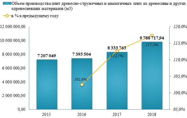 Объем производства ДСП вырос на 17,5% по итогам 2018 года