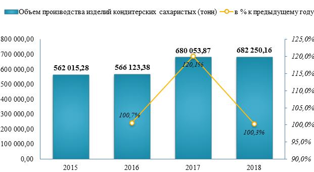 Производство сахаристых кондитерских изделий увеличилось на 0,3%