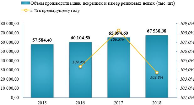 Производство шин и покрышек в 2018 году увеличилось на 3,8%