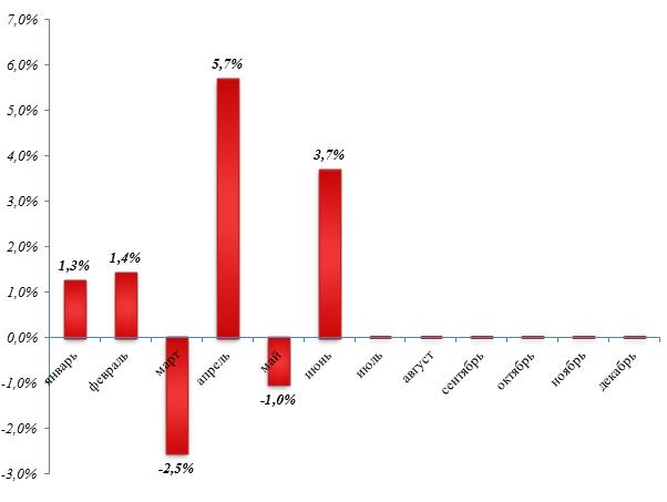 Объем выпуска вареных колбасных изделий в 2018 году вырос на 0,4%