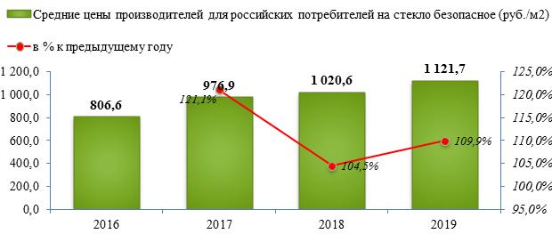 Производство листового стекла продемонстрировало спад на -0,1% по итогу 2018 года